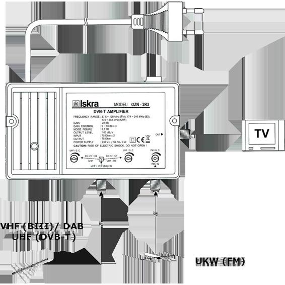 Pojačalo antensko, 2 ulaza 1 izlaz, VHF/UHF+FM